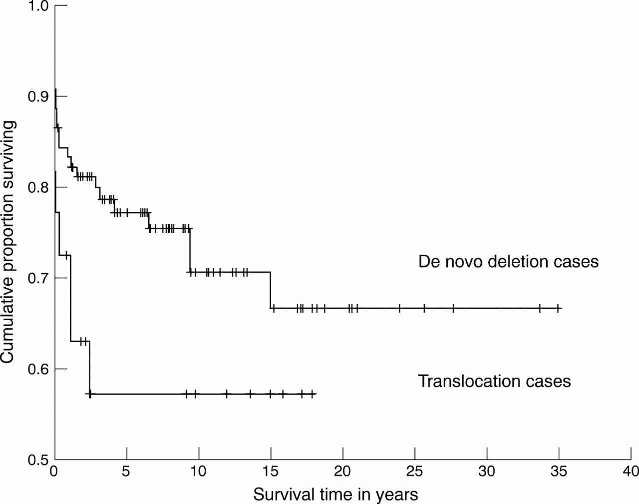 An Epidemiological Study Of Wolf Hirschhorn Syndrome Life