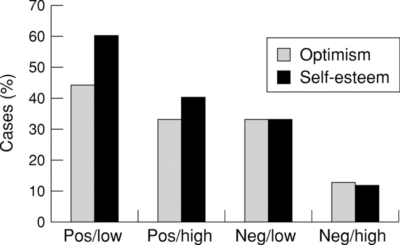 """high self esteem a negative impact on Criminology researchers have found evidence that self-esteem is related to illegal acts their study, published in the journal deviant behavior, indicates that high self-esteem has an overall negative effect on crime and delinquency """"we are interested in the topic of self-esteem primarily because."""