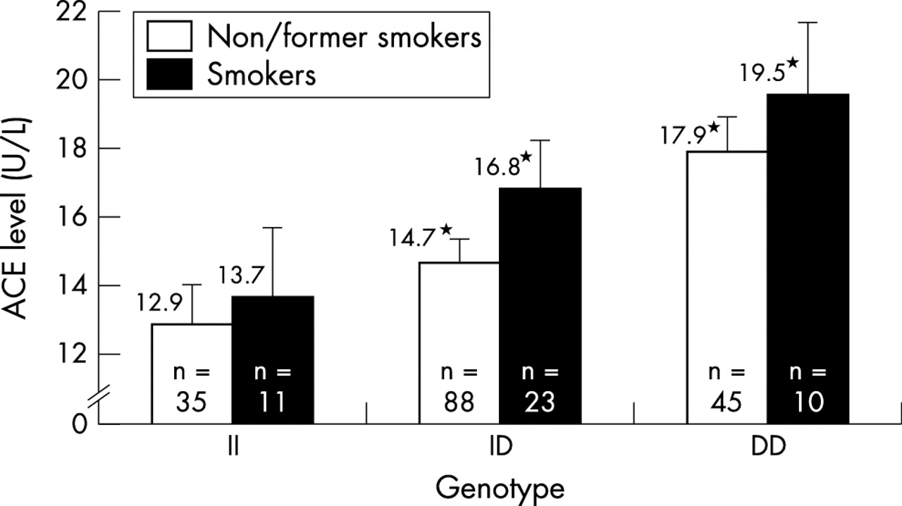 A Study Of Geneenvironment Interaction On The Gene For Angiotensin