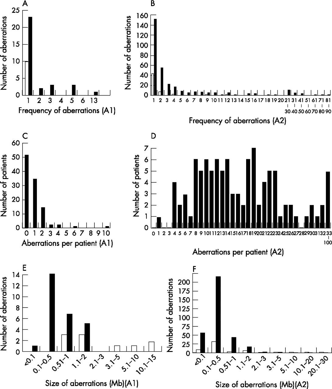 Molecular karyotyping in patients with mental retardation