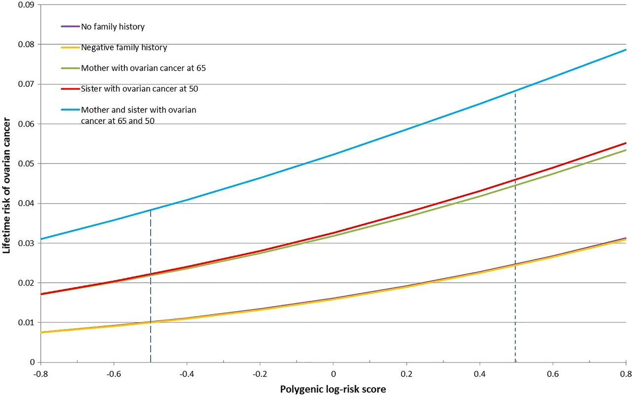 A Risk Prediction Algorithm For Ovarian Cancer Incorporating Brca1 Brca2 Common Alleles And Other Familial Effects Journal Of Medical Genetics