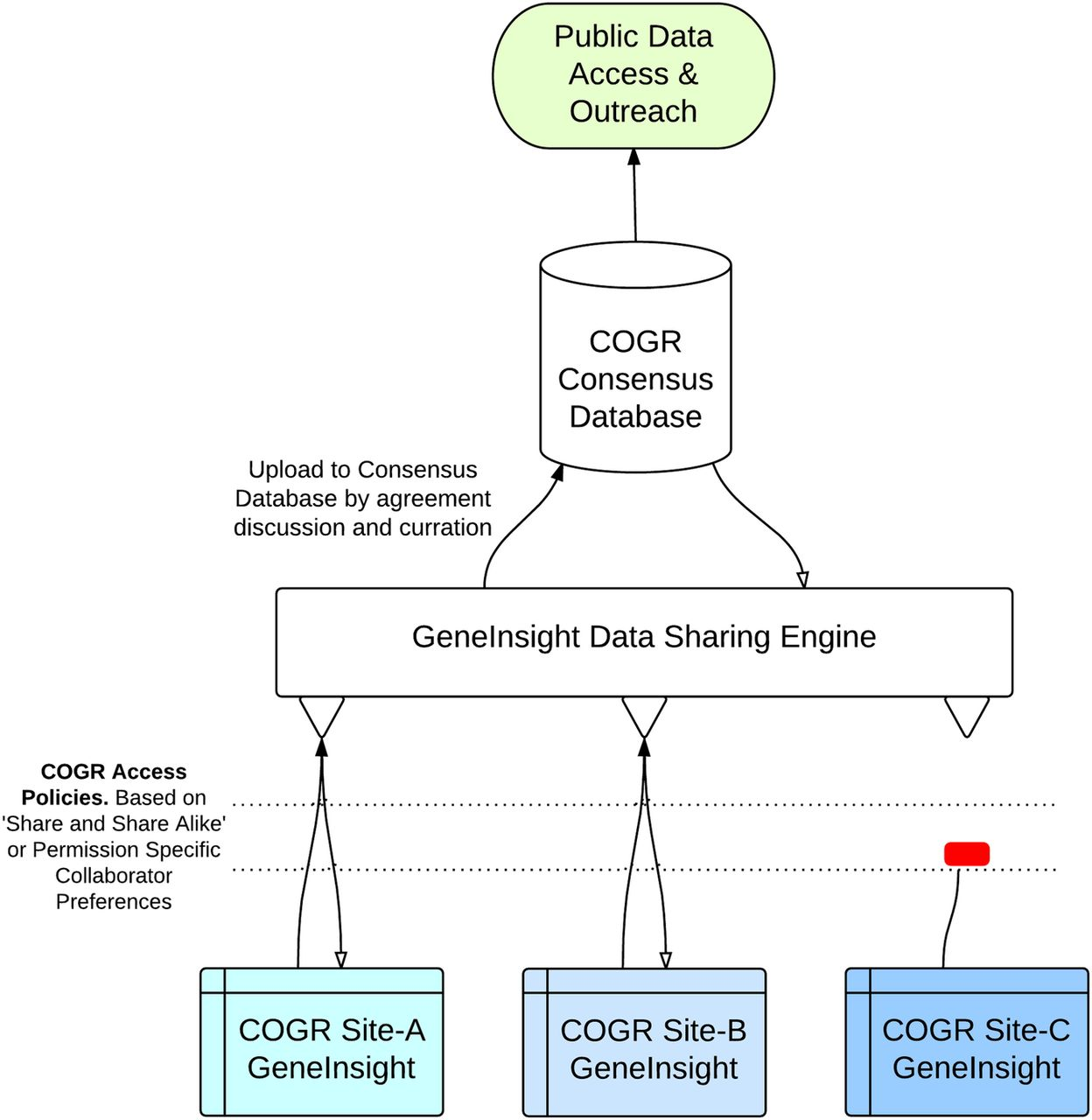 Canadian Open Genetics Repository Cogr A Unified Clinical F1 Engine Diagram Download Figure